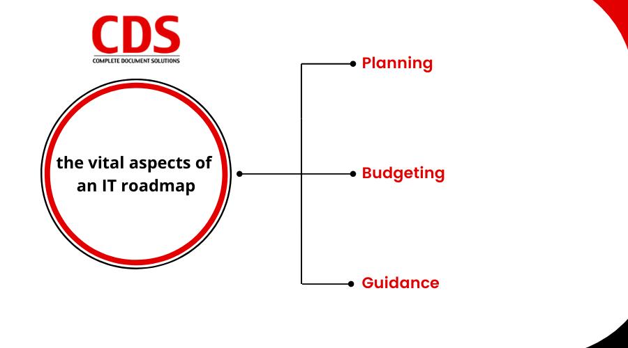 the-vital-aspects-of-an-IT-roadmap-2